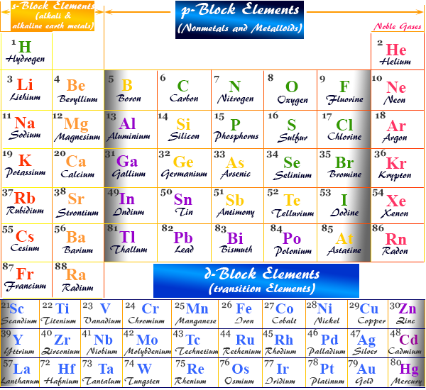 Chemical element in the periodic table in chemistry or chemical science