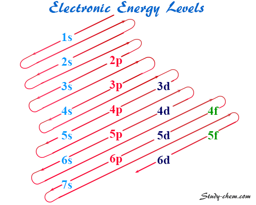 Electronic configuration or electron configuration of orbitals takes place according to the following rules