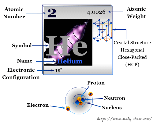 Helium element chemical symbol and periodic table properties