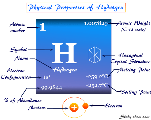 Hydrogen element, symbol and periodic table properties