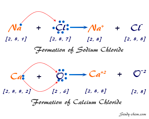Formation of ionic bond and compounds in chemistry