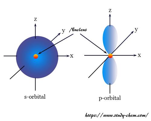 Shape or diagram of s-orbital and p-orbitals